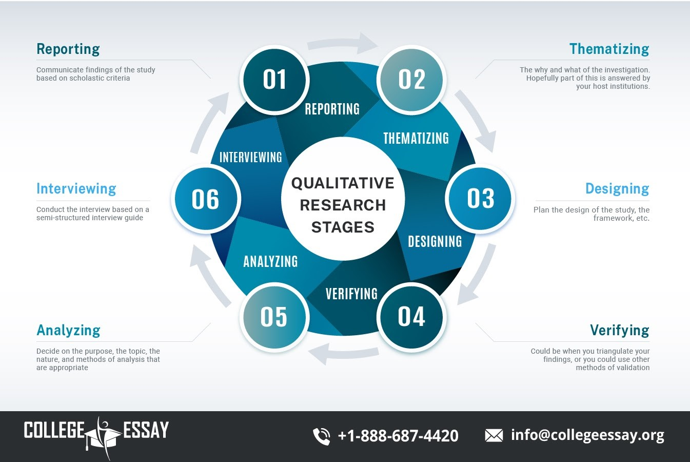 qualitative research stages